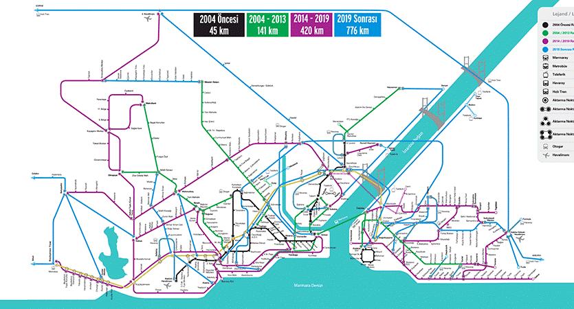Istanbul Mega Metro Plan