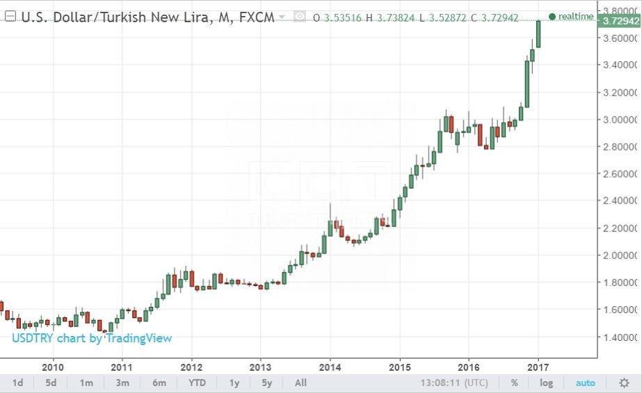 1 Saudi Riyal is equal to 1 Turkish Lira | CCT Investments