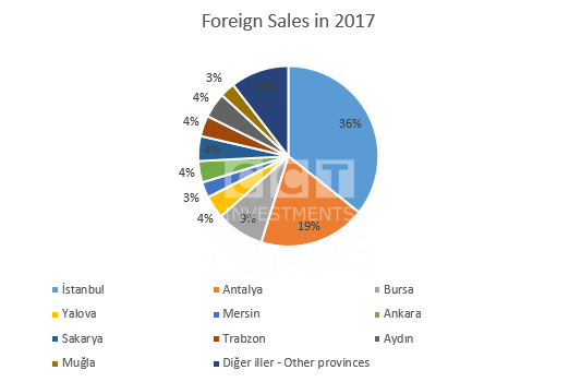 Real-Estate-Sales-to-Foreigners
