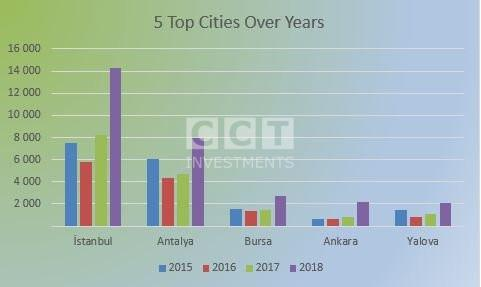 5 Top Cities Over Years