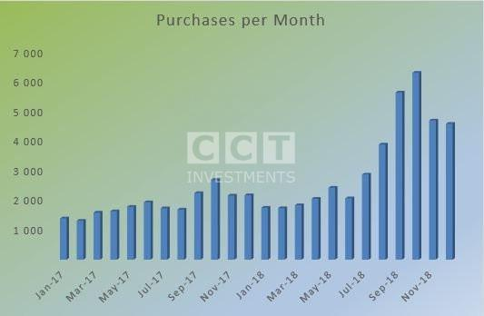 Purchases per Month